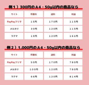paypayfleamarket-shipping-comparison